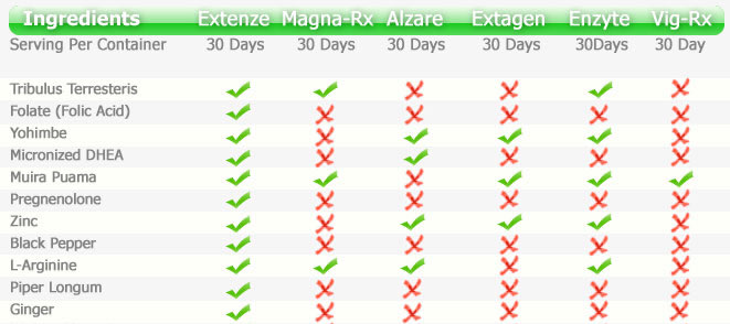 Extenze Extended Release Maximum Strength